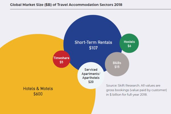 Global Market Size ($B) of Travel Accommodation Sectors 2018