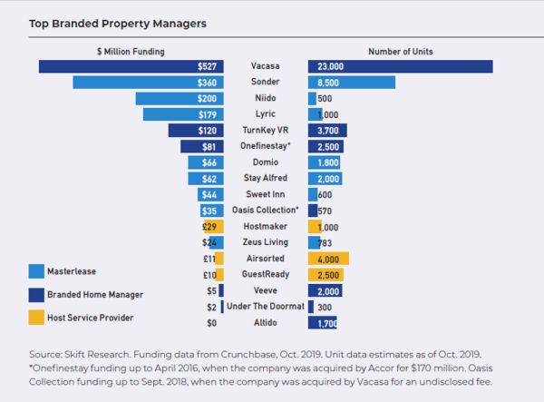 Top Branded Property Managers